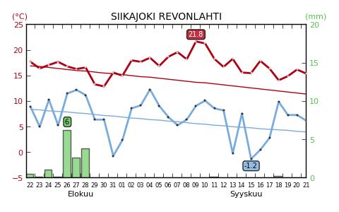 Päivän ylin lämpötila punaisella, alin lämpötila sinisellä. Ohuet viivat pitkän ajan mediaanit. Vihreällä vuorokauden sademäärät.